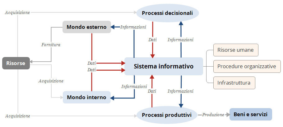 sistema informativo che cosa è